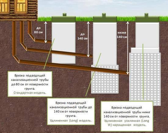 Глубина канализации в частном доме: минимальная глубина заложения по снип, на какой глубине прокладывать канализацию, глубина траншеи для канализации