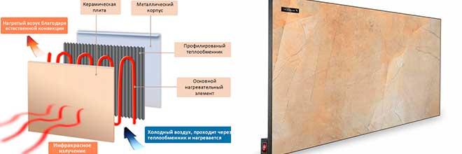 Керамические обогреватели для дома: устройство и принцип работы, характеристики, плюсы и минусы + критерии выбора