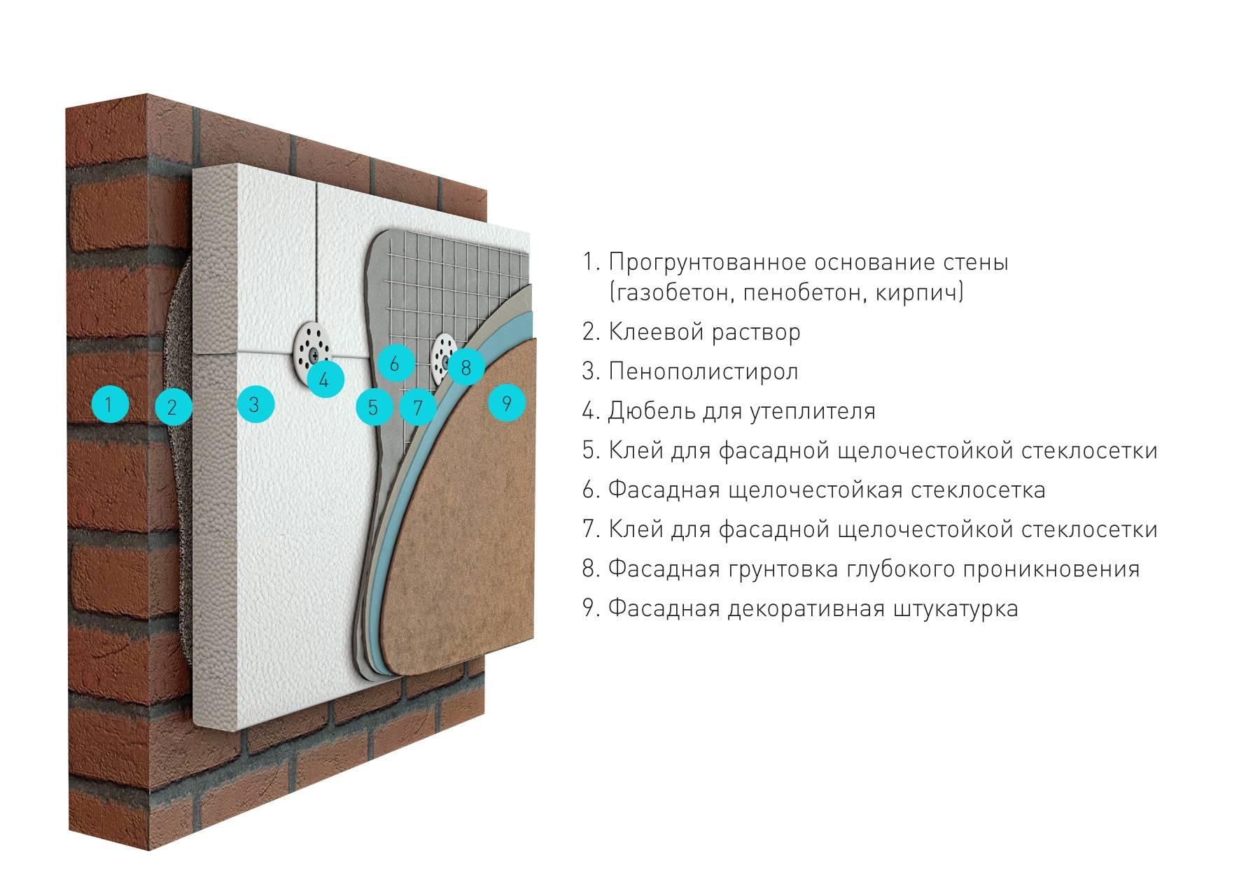 Утепление фасада дома пенопластом снаружи: технология, пошаговая инструкция (фото+видео)