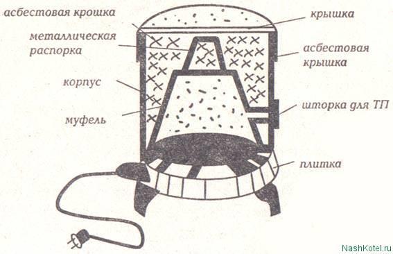 Печь для фьюзинга: устройство, принцип работы, изготовление своими руками