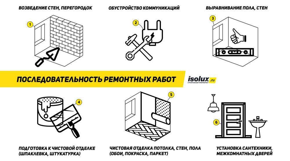 С чего начать ремонт в квартире - детальная пошаговая инструкция