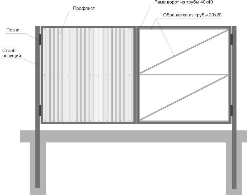 Калитка из металлопрофиля своими руками: этапы работ, схема