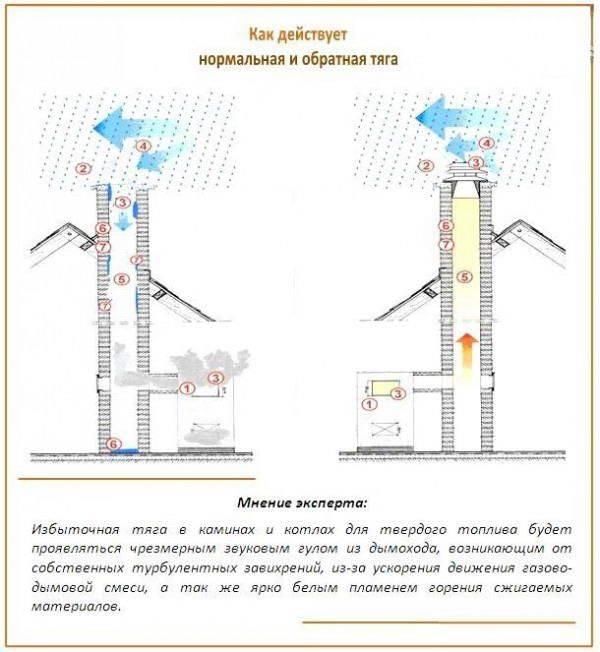 Дымоход для твердотопливного котла: конструкция и расчет