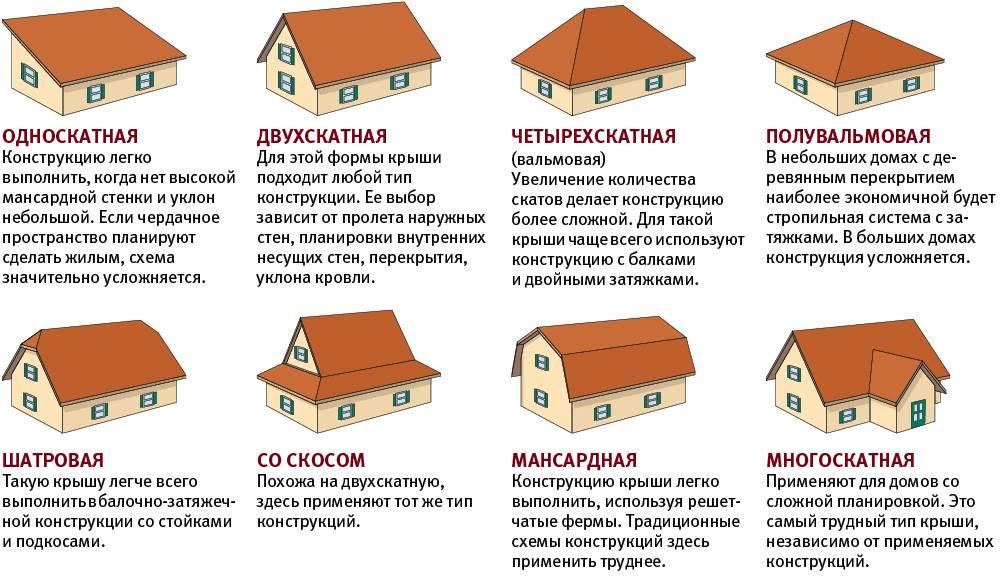 Стеклянная крыша дома: устройство и технология монтажа. плюсы и минусы. фото
