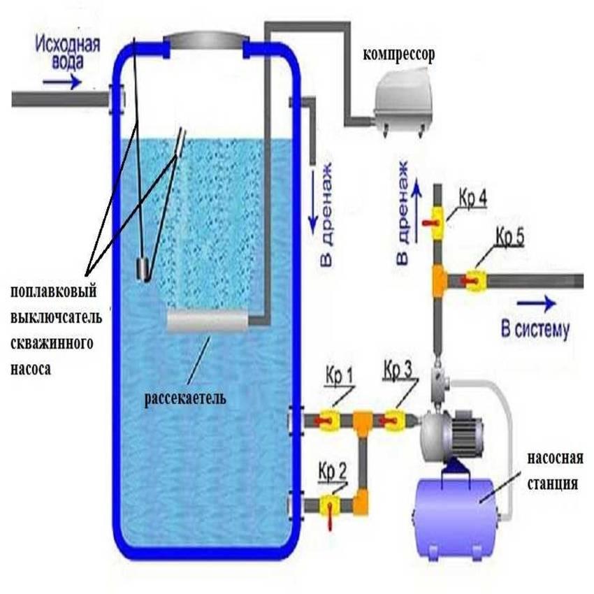 Очистка воды от железа из скважины своими руками фильтр для обезжелезивания
