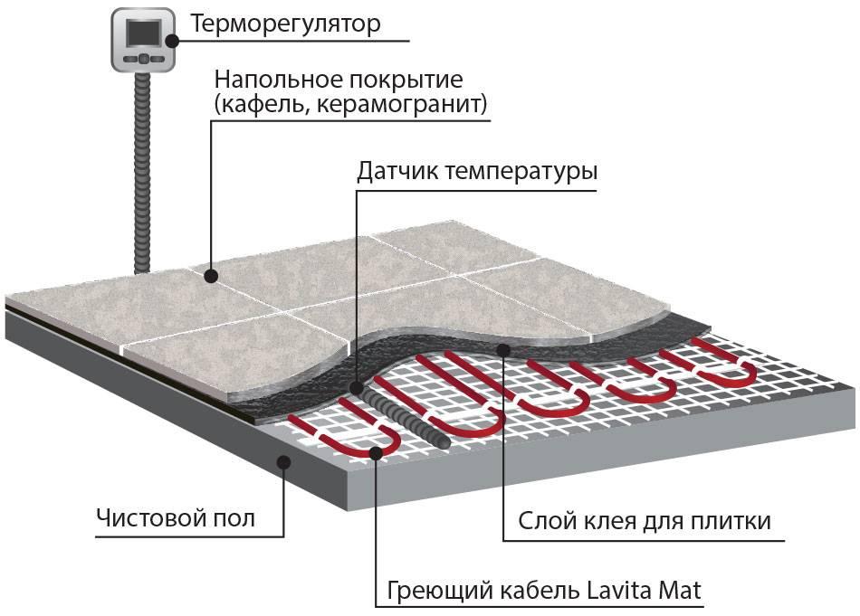 Устройство и установка электрического теплого пола: технологии и схемы