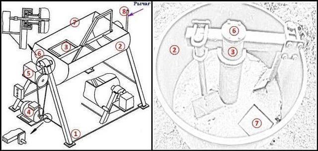 Бетономешалка своими руками из бочки: чертежи, конструкция миксера и привода