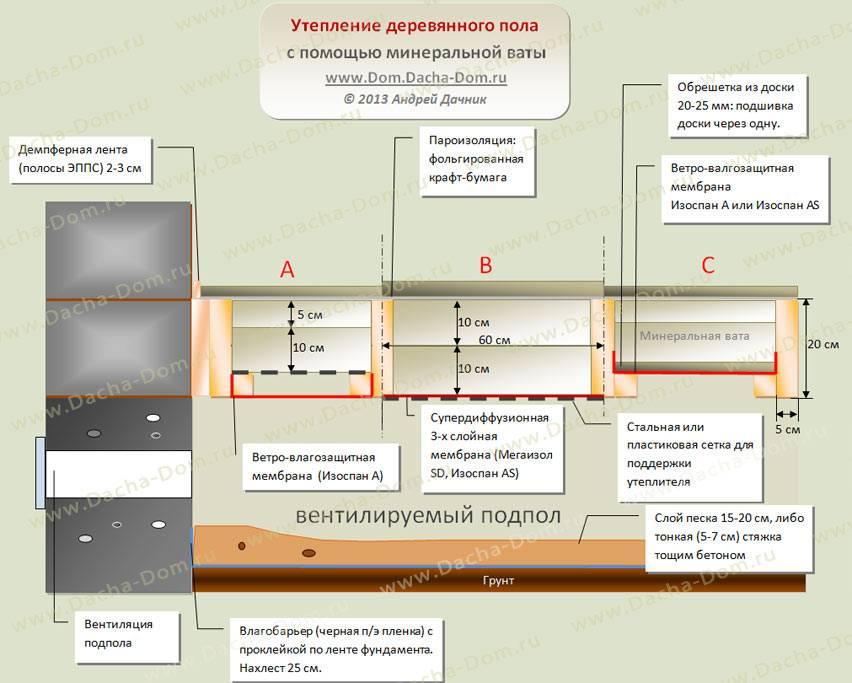 Калькулятор расчета толщины утепления ленточного фундамента - с пояснениями