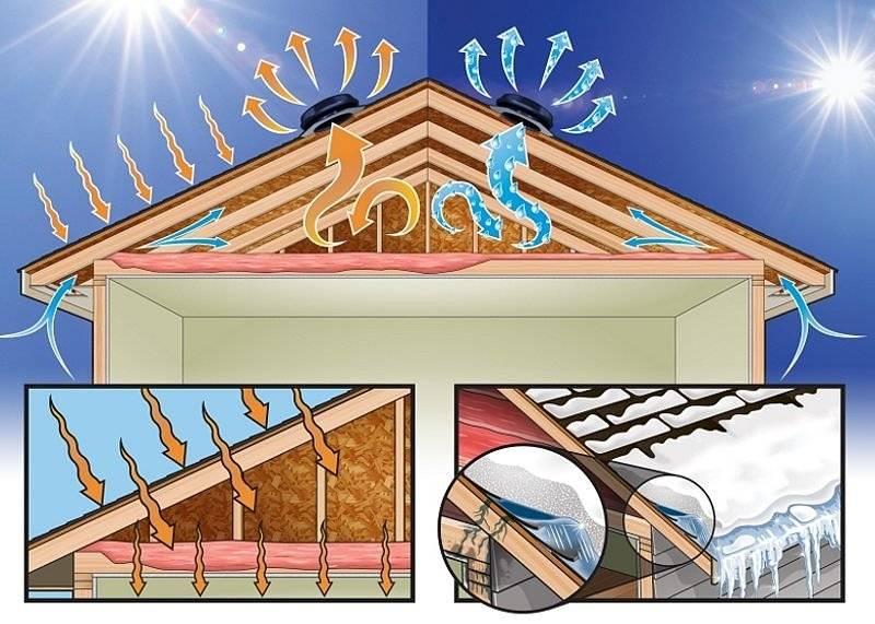 Причины появления конденсата в вентиляции и способы решения проблемы