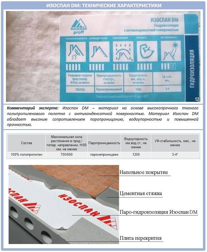 Изоспан-технические характеристики - и описание материала