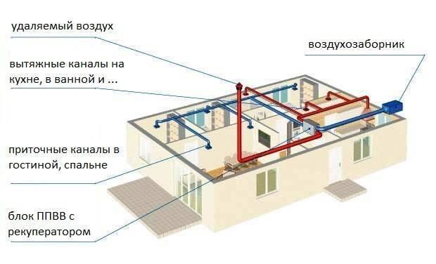 Как работает естественный тип вентиляционной системы