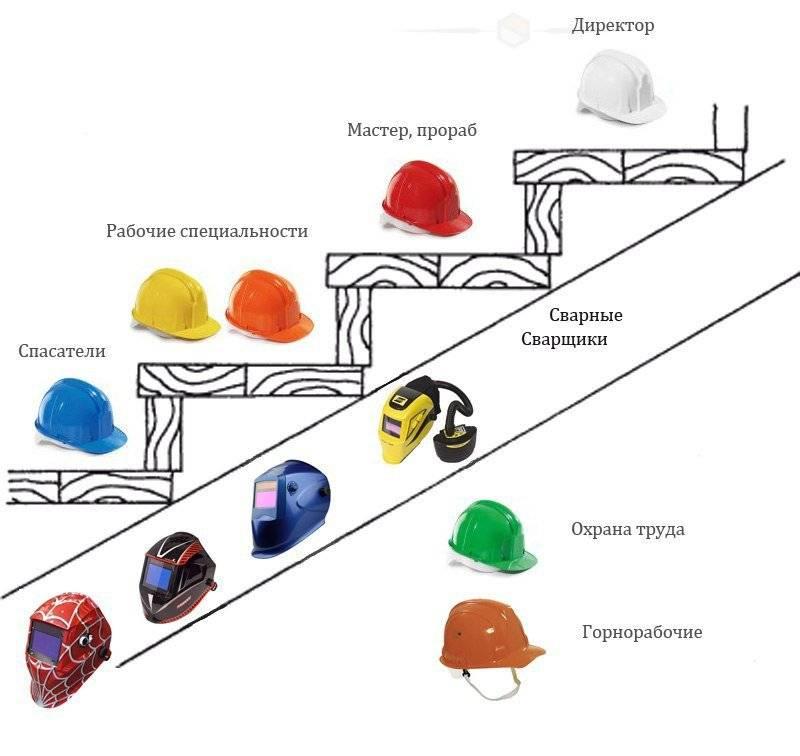 Кто какого цвета строительную каску носит