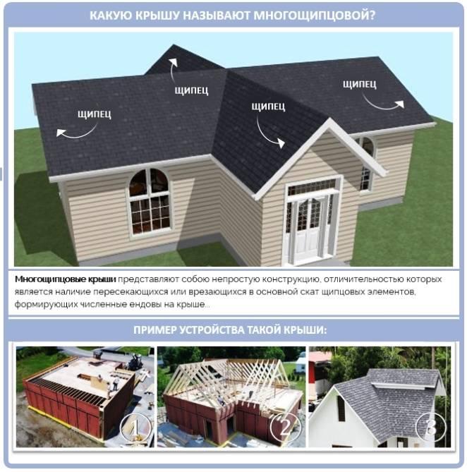 Многощипцовая крыша: стропильная система - схемы и чертежистройкод