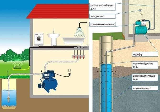 Водопонижение грунтовых вод: что это, способы откачки и водоотлива, методы, как понизить уровень подземных вод на участке своими руками