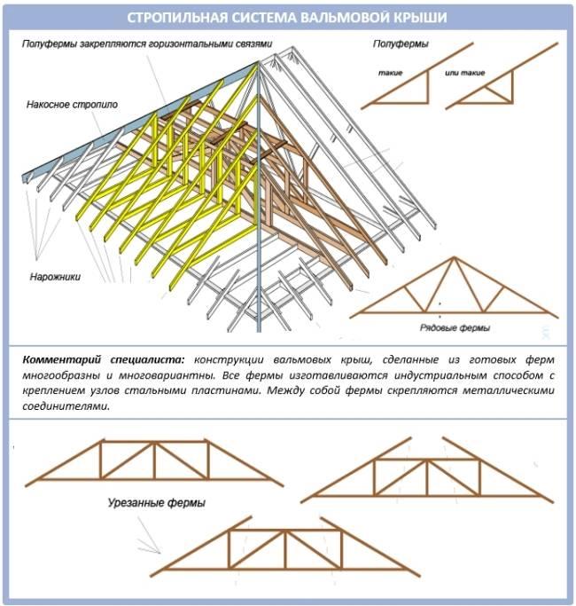 Устройство шатровой стропильной системы