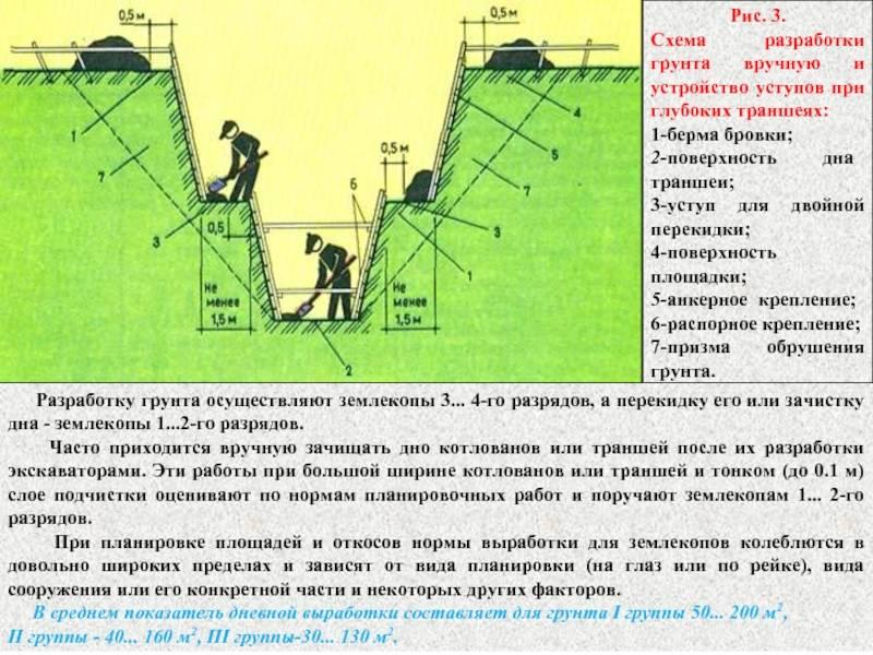 Сначала котлован — потом фундамент: как построить надежное здание