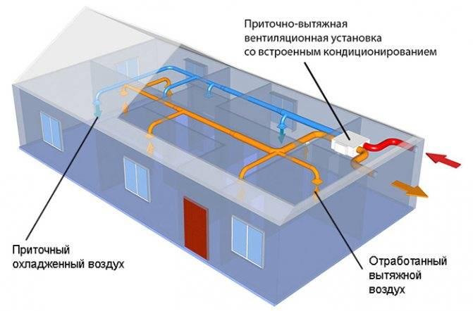 Кондиционеры с приточной вентиляцией