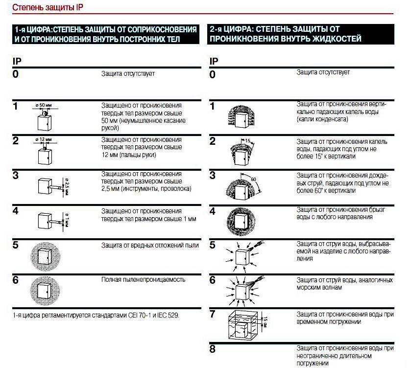 Сечение кабеля.как его правильно выбрать.электрощиты. сборка и проектирование