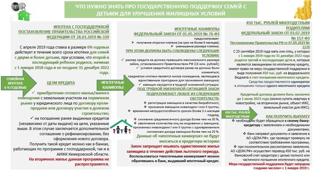 Семейная ипотека с государственной поддержкой 2021 — условия ипотеки под 2% для семей с детьми