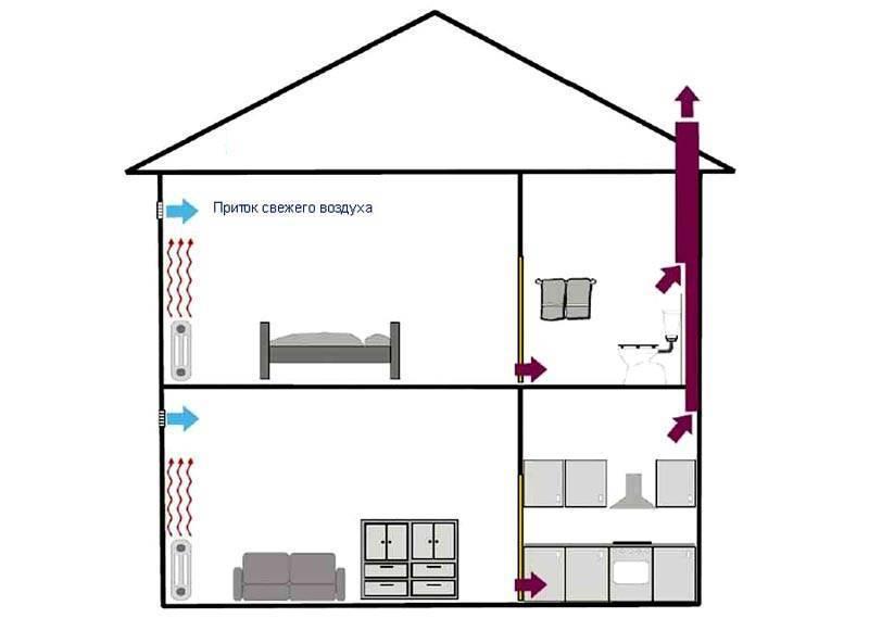 Устройство вентиляции в доме из газобетона фото, описание