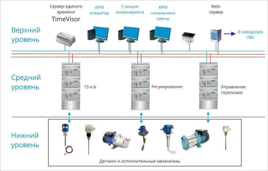 Описание системы автоматизации водоснабжения
