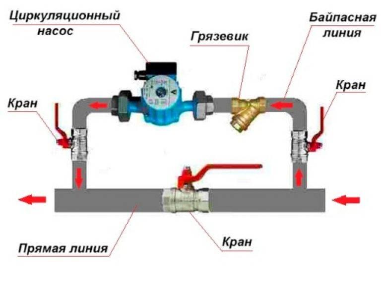 Разновидности установки насосов к системе отопления в частном доме