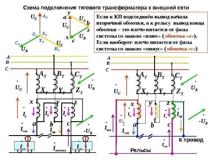 Устройство и схема трехфазного трансформатора