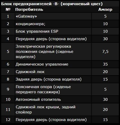 Почему перегорает предохранитель бензонасоса? список причин   autoflit.ru