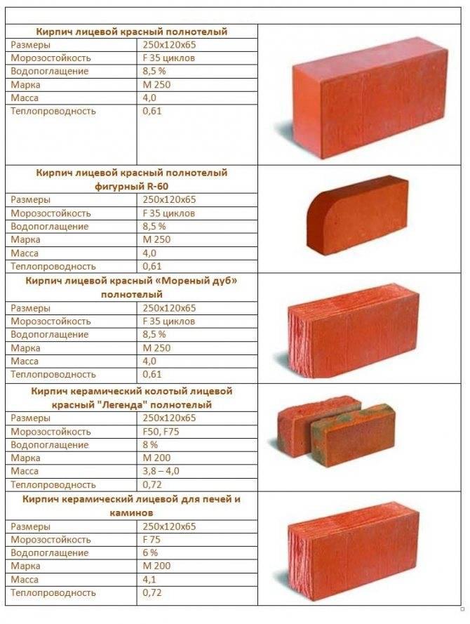 Шб: вес тонкого шамотного кирпича 5 и 8, размер огнеупорного, стандарт в см, технические характеристики, сколько весит