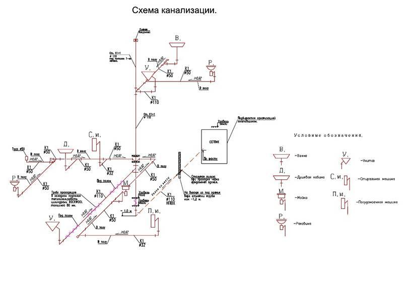 Условные обозначения насоса и трубопроводов на схеме водоснабжения