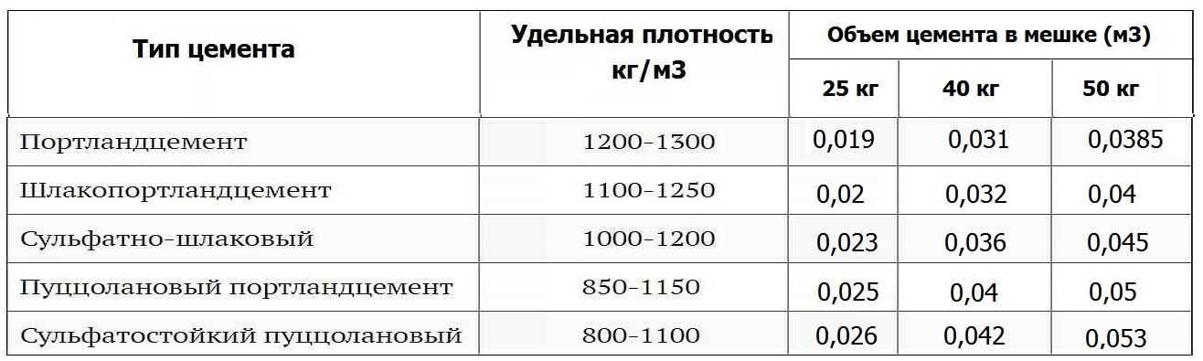 Сколько кубов в мешке цемента 50 кг (25 кг)