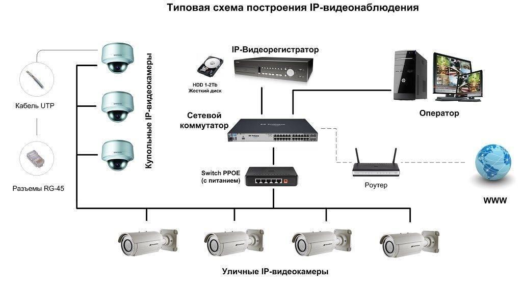 Видеонаблюдение через интернет, удаленный и беспроводной доступ со статическим и динамическим ip своими руками