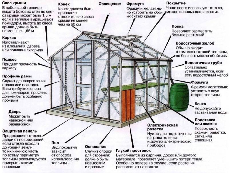 Типы и особенности вентиляции в теплице