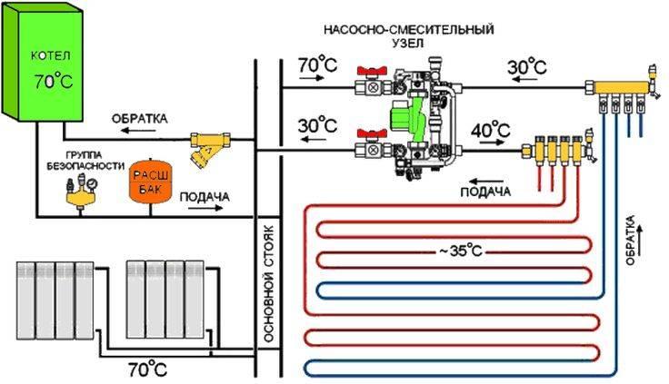 Комбинированная система отопления: радиаторы и теплый пол, схема и подключение