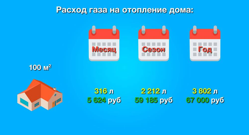 Газгольдерное отопление дома 100 м2: расход на 1 кв. м для частного загородного дома и отопление сжиженным газом из подземной емкости, отзывы