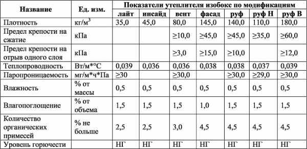 Характеристики и разновидности утеплителя изовер
