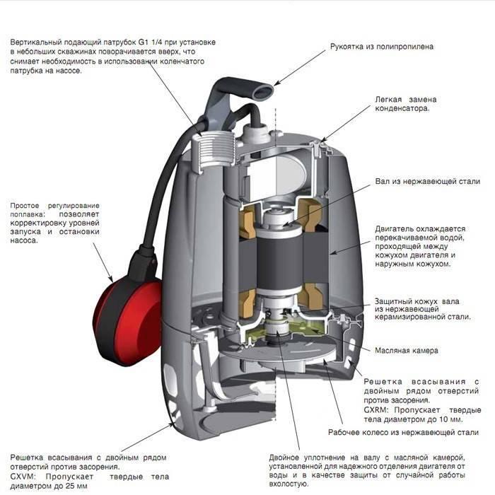 Дренажный насос для колодца - виды, нюансы, лучший выбор на vodatyt.ru