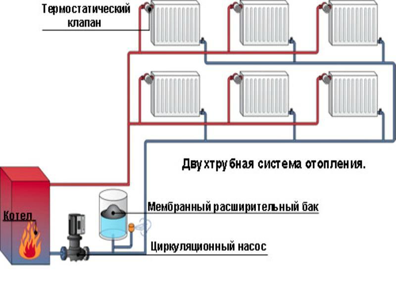 Двухтрубная система отопления частного дома своими руками: отзывы, плюсы