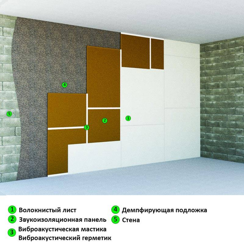 Звукоизоляционные панели для потолка: звукопоглощающие и шумоизоляционные панели для стен в квартире, звукоизолирующие продукты