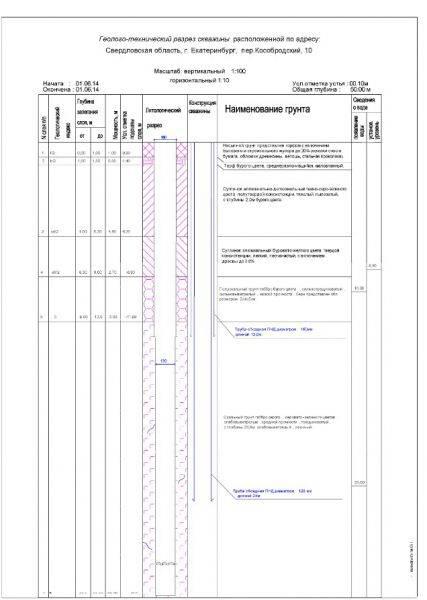 Какие сведения должны быть отражены в паспорте скважины на воду