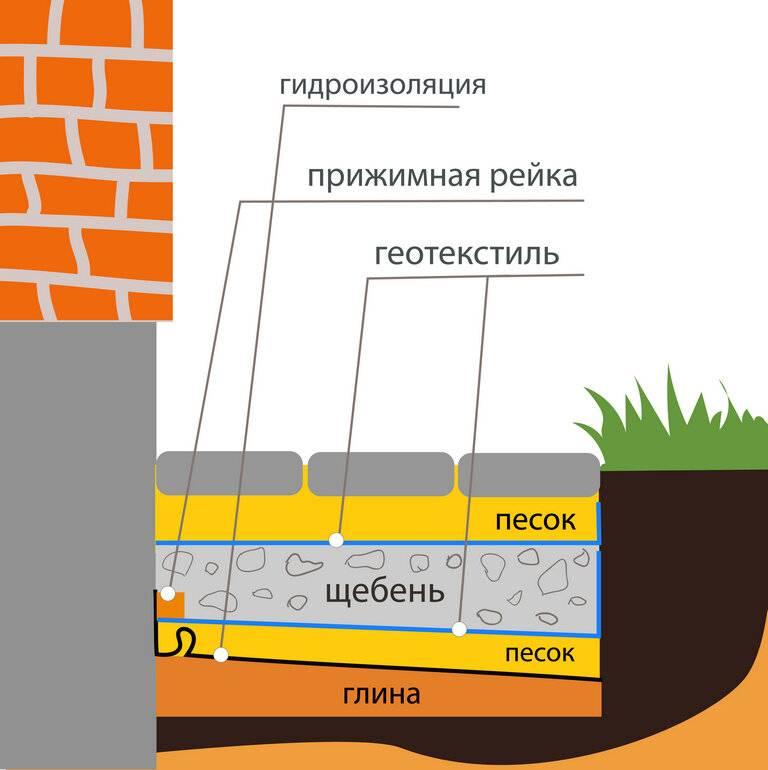 Отмостка вокруг дома. что такое, зачем нужна и как правильно сделать отмостку   стройка.ру