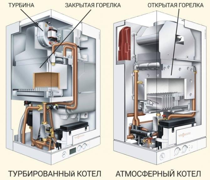 Чем примечателен энергонезависимый напольный газовый котел — принцип работы, плюсы и минусы агрегата
