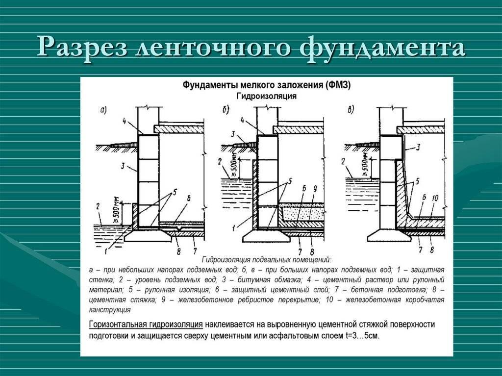 Заглубленный ленточный фундамент: достоинства и недостатки + его устройство и пошаговая инструкция монтажа своими руками