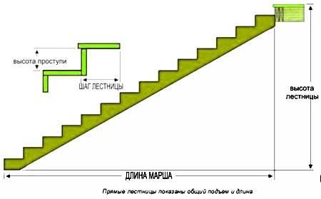 Какими должны быть размеры ступеней лестницы: 6 параметров