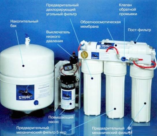 Обзор фильтров для очистки воды Цептер