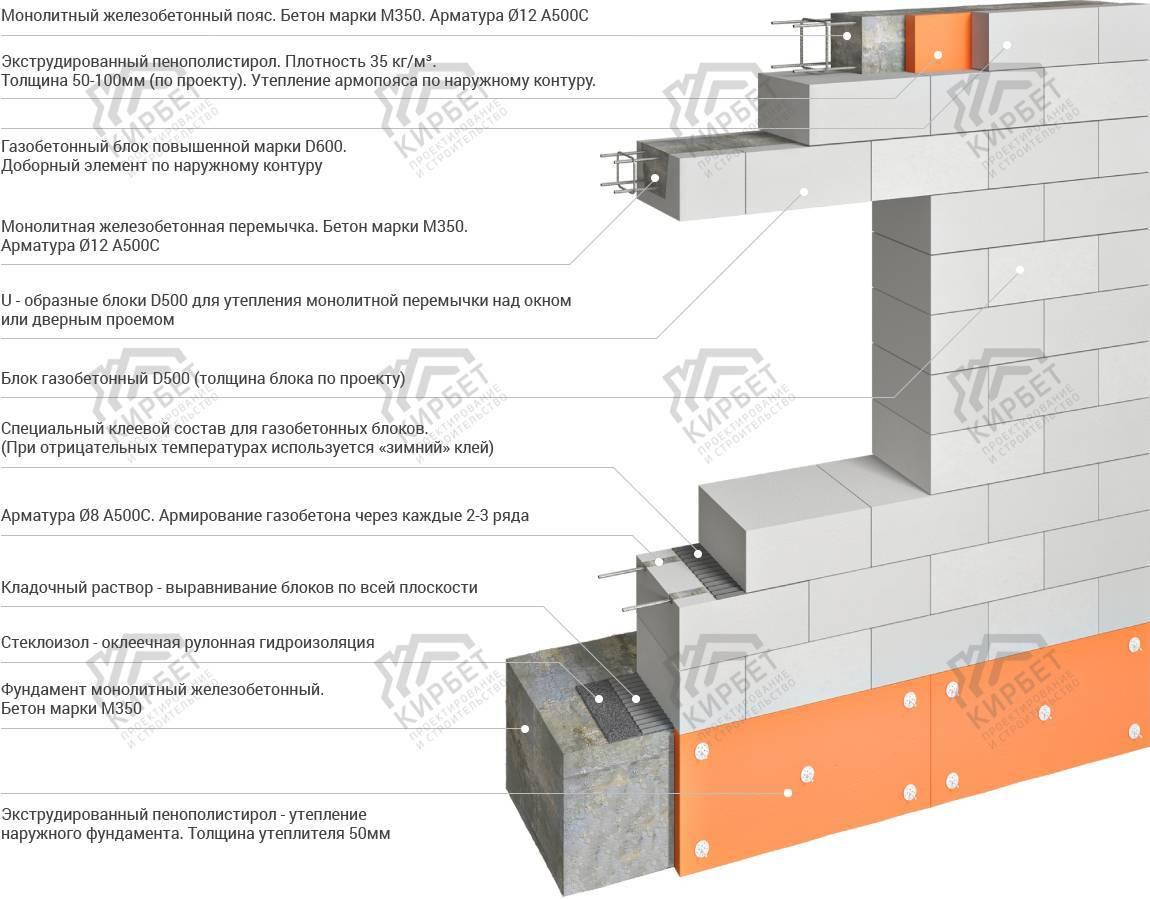 Толщина кирпичной стены: от чего зависит и какая должна быть?