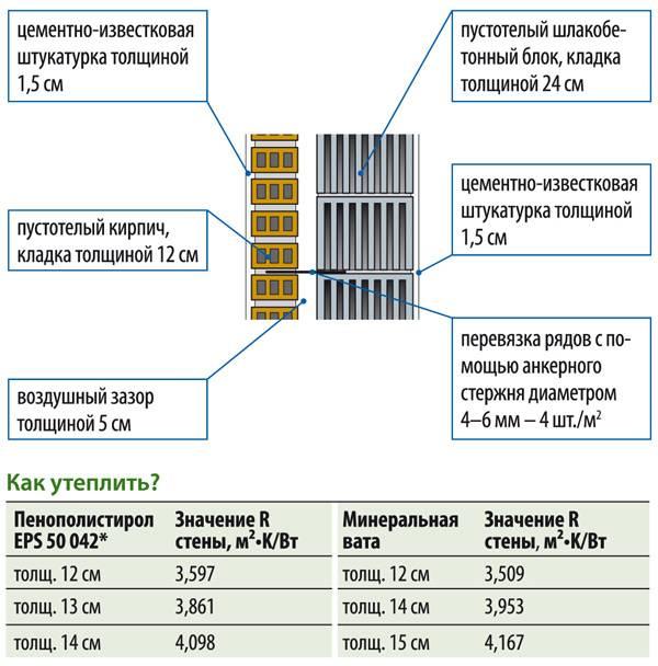 Онлайн-калькулятор. расчёт стоимости штукатурных работ - мастерская