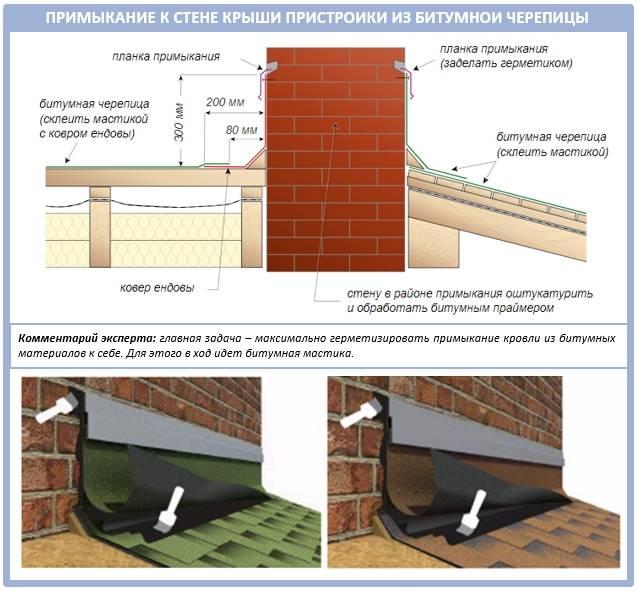 Как лучше сделать крышу к пристройке дома?стройкод