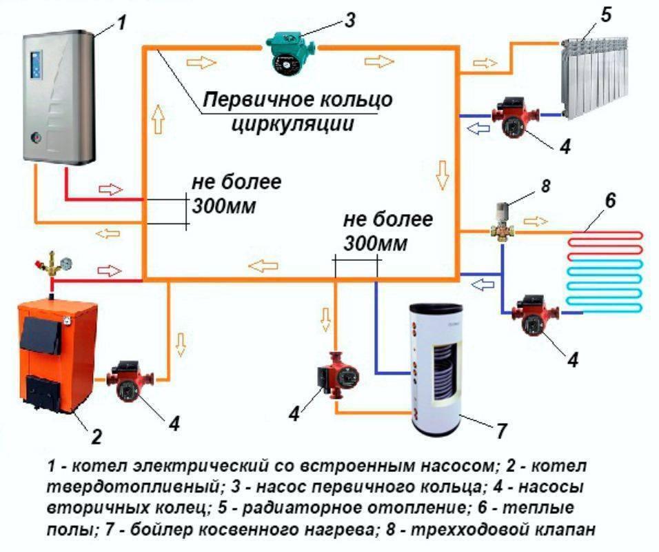Нет циркуляции в отоплении. завоздушивание системы отопления: причины возникновения, методы устранения