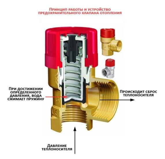 Предохранительный клапан в системе отопления